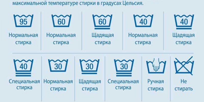 Таблица с расшифровкой знаков на ярлыках одежды для стирки